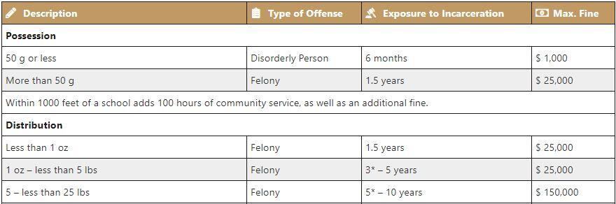 Marijuana Possession Penalties